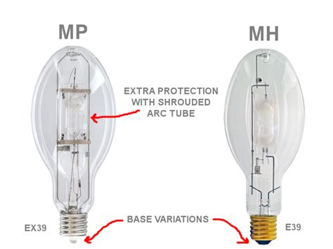 The Differences Between Protected & Standard Metal Halide